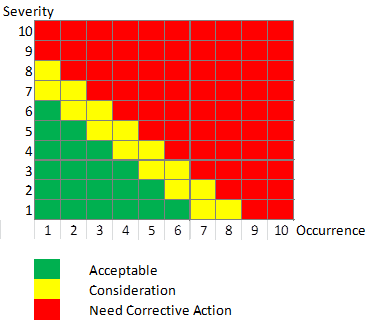 Risk Prority Number - Risk Matrix Occurence and Seveirty