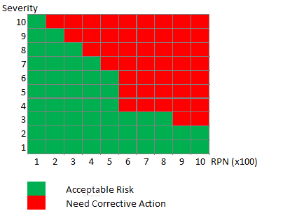 Risk Prority Number - Risk Matrix RPN and Seveirty