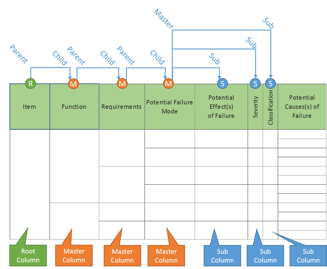 FMEA Relation Structure