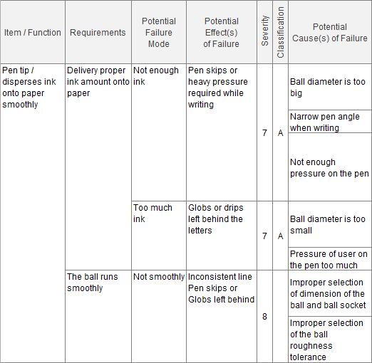 FMEA Spreadsheet
