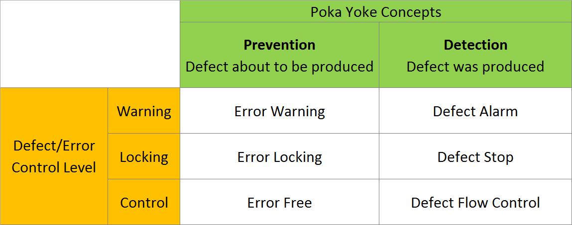 Poka Yoke Catergory